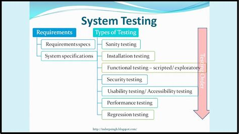 integration test template system testing software testing tutorial