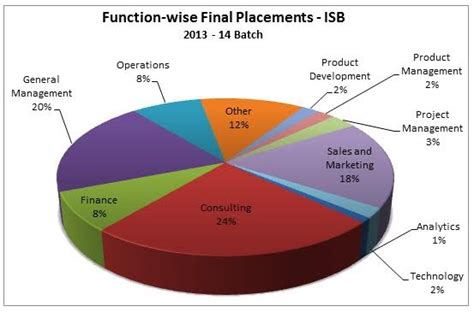 Eligibility For Part Time Mba From Iim by Isb Hyderabad Admissions Eligibility