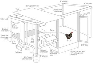 chicken coop floor plans how to build a chicken coop home design garden