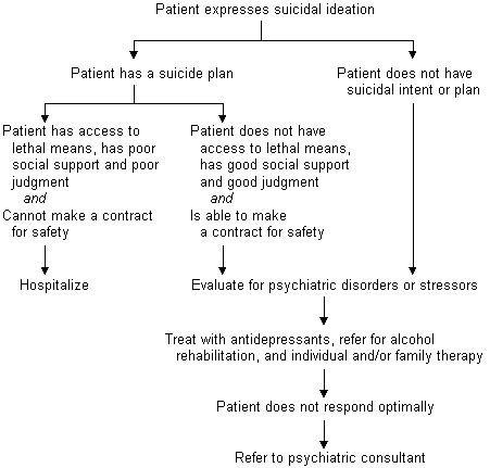 evaluation and treatment of patients with suicidal
