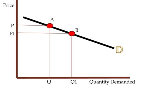 Ped Simple price elasticity of demand a level revision simple