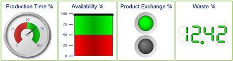 qlikview gauge tutorial gauge chart qlikview