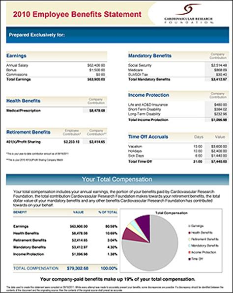 compensation statement template best photos of total compensation summary template total