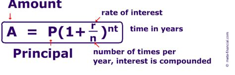 Credit Card Formula Interest Compound Interest Calculator Solves For Any Variable In Formula