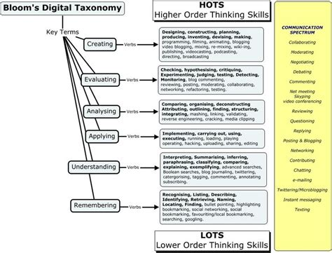 lesson planning 5e model technology technotes blog tcea