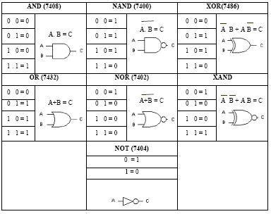 Dasar Dasar Rangkaian Logika Digital gerbang logika dasar dan rangkaian kombinasional cyber180ftumpar