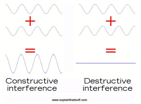 pattern film definition how do interferometers work explain that stuff