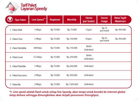 Paket Wifi Speedy Surabaya technomaniac s longkrang wonosobo mahalnya speedy