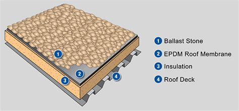 anatomy of a roof system ballasted roof systems costly issues you should understand