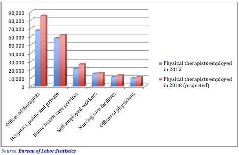 physical therapy outlook a strategy to find