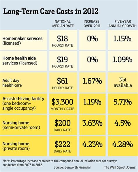 long term care insurance don t grow old without it the long activities and home