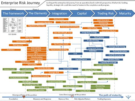 risk framework template causal capital is enterprise risk a journey or a destination