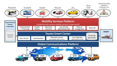 vehicle software safety defects a for strict products liability books toyota established mobility services platform uncategorized