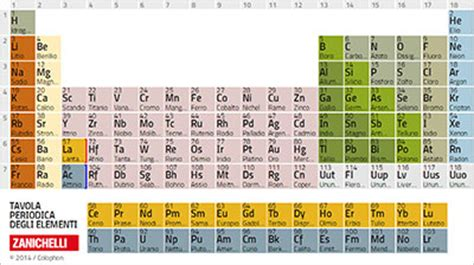 tavola periodica interattiva zanichelli la tavola periodica degli elementi prof ssa r coianiz