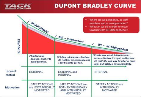safety layout en francais safety slide show