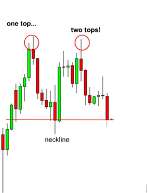 candlestick pattern babypips how to trade double tops and double bottoms in forex