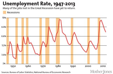 charts the worst term unemployment crisis since the depression billmoyers