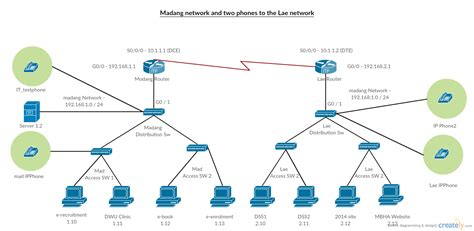 layout of telephone network cisco templates to get you started right away creately