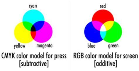 cmyk vs rgb vs yuv vs 422 color images thetechnologyteacher s
