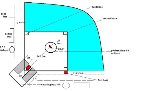 High School Mat Dimensions by Best Photos Of Softball Home Plate Dimensions Softball Home Plate Dimensions Softball