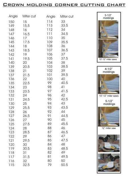 Crown Molding Angle And Degree Cutting Chart