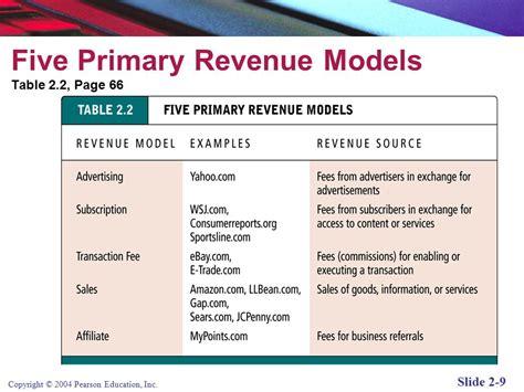 revenue model template e commerce business models introduction ppt