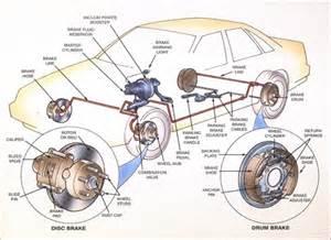 Check Brake System Traduzir Conventional Brakes Diagram Sun Auto Sun Auto Service