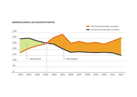 Rata Rata Minyak Bulus potensi pengembangan energi baru terbarukan indonesia dbs asian insights