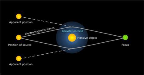 Light Bending by Einstein And Relativity Part Ii Plus Maths Org