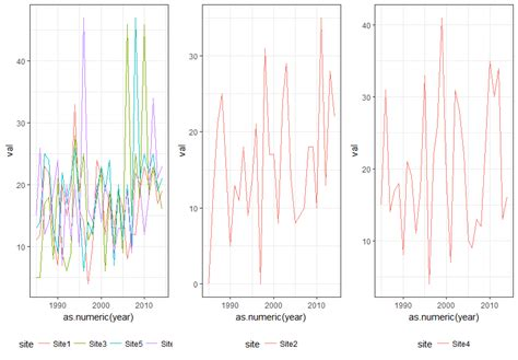 ggplot theme structure plot plotting multi time series by clustering results