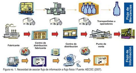 cadena de valor telcel biodenia seguridad alimentaria 191 qu 233 es la trazabilidad