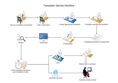 work flow or workflow free work flow diagram exles