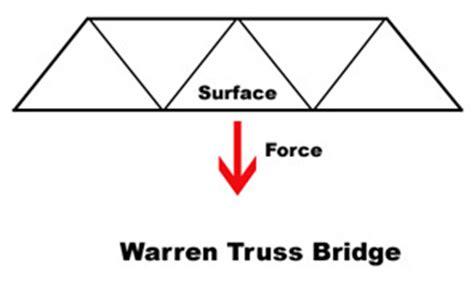 Home Design Types Type Of Truss Bridges Toothpick Bridges