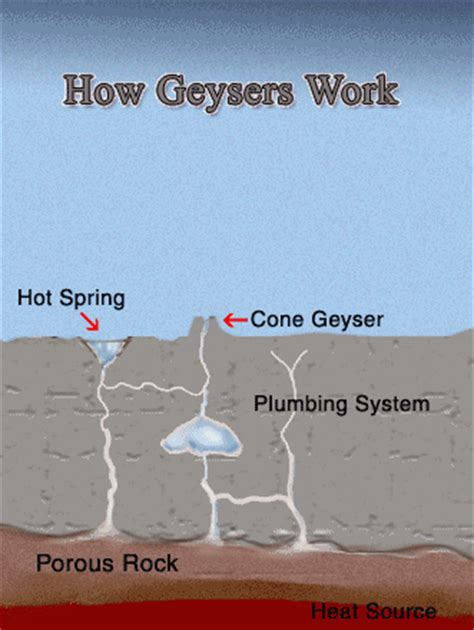 geyser diagram how geysers work yellowstone