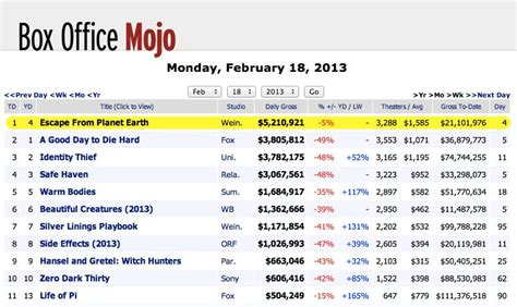 box office 2016 imdb box office mojo site disappears into imdb variety
