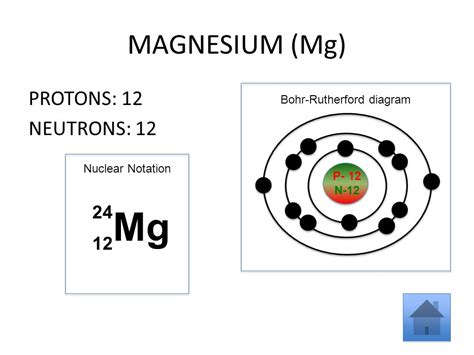 Protons In Magnesium by Using The Elements Of The Periodic Table To