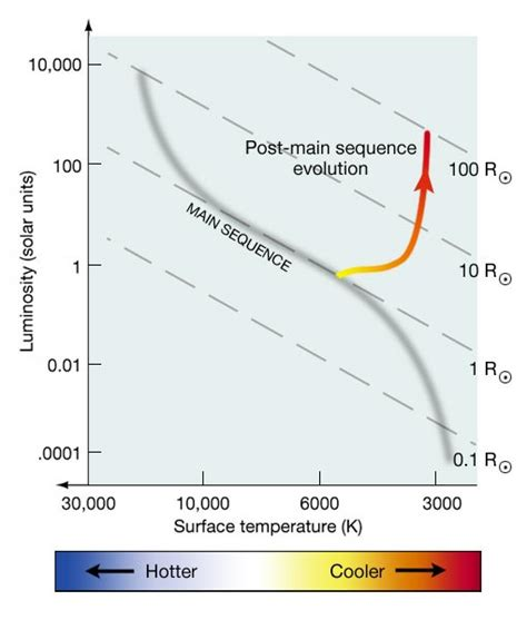 hr diagram protostar the transition to the phase for sun like