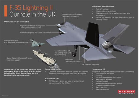 b and f system f 35 products services bae systems united kingdom