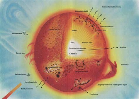 sun parts 1