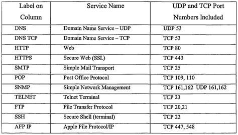 tcp udp list patent ep1358559a2 network profiling patents
