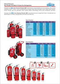 Alat Pemadam Api Extinguisher Portable Abc Drycemical Powder 5 Kg alat alat pemadam kebakaran quot kaneda quot extinguisher