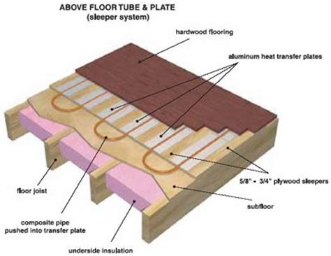 hiw well does wood floor conduct radiant heat underfloor radiant heat systems high card heating