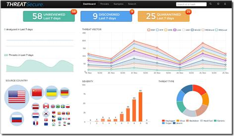 23 Images Of Cyber Threat Platform Dashboard Template Gieday Com Information Security Dashboard Template