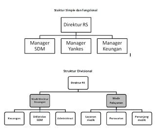 desain struktur organisasi ppt diagram struktur organisasi kelas image collections how