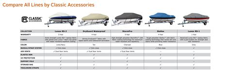 boat comparison classic accessories dryguard waterproof boat