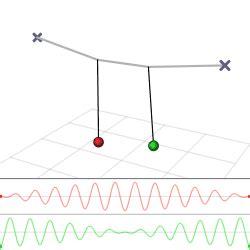 oscilacion resonante 191 como funciona exactamente centro terap 233 utico fem