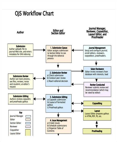 work flowchart work flow sheet pictures to pin on pinsdaddy