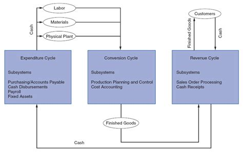 expenditure cycle flowchart expenditure cycle flowchart best free home design