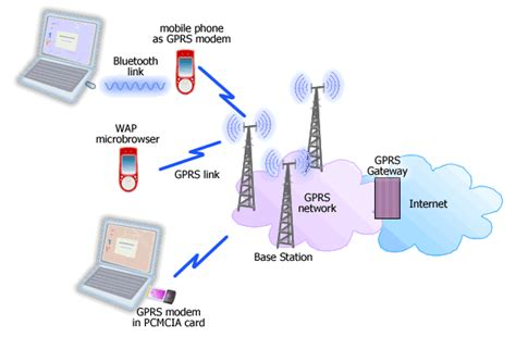 gprs for mobile access guide gprs page 1 how