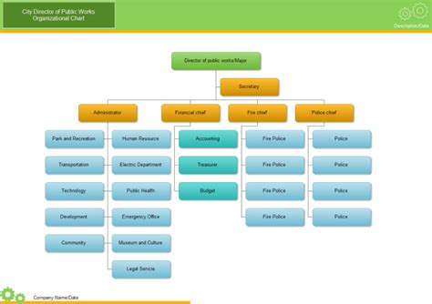 free templates for organizational charts city org chart free city org chart templates
